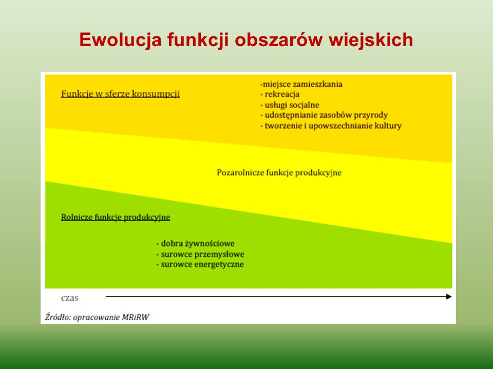 Ewolucja funkcji obszarów wiejskich