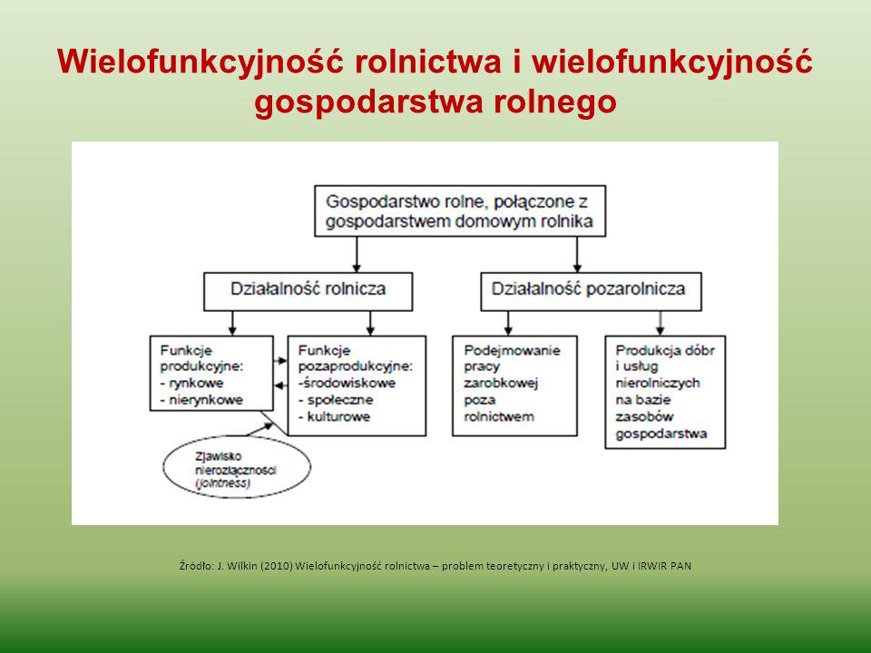 Wielofunkcyjność rolnictwa i wielofunkcyjność gospodarstwa rolnego