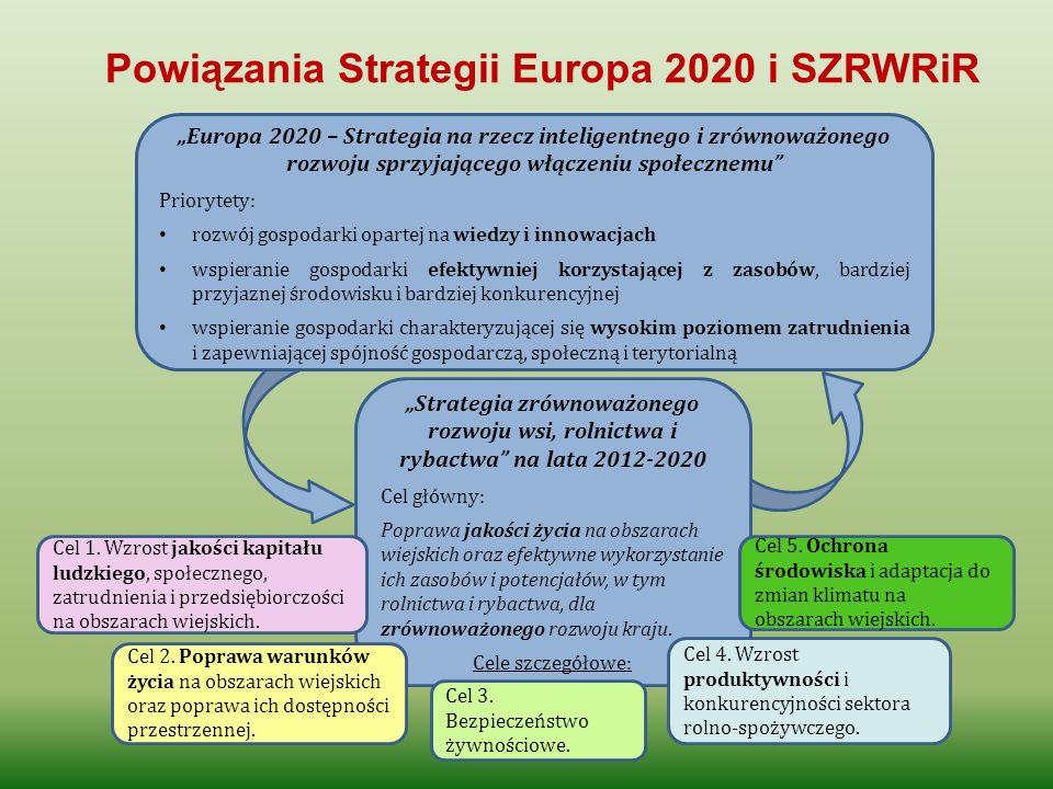 Powiązania Strategii Europa 2020 i SZRWRiR