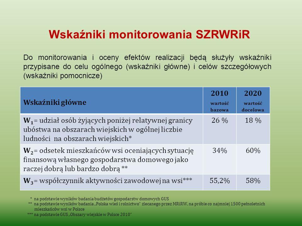 Wskaźniki monitorowania SZRWRiR