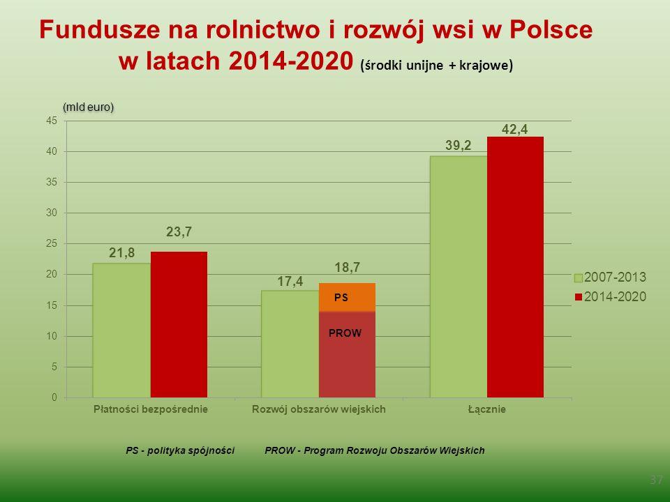 Fundusze na rolnictwo i rozwój wsi w Polsce w latach 2014-2020 (środki unijne + krajowe)