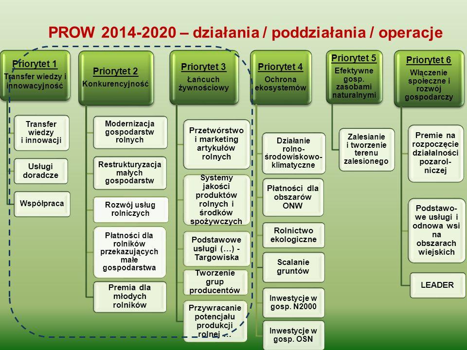 PROW 2014-2020 – działania / poddziałania / operacje