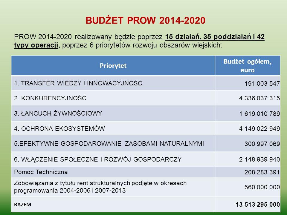 BUDŻET PROW 2014-2020 Budżet ogółem, Priorytet euro
