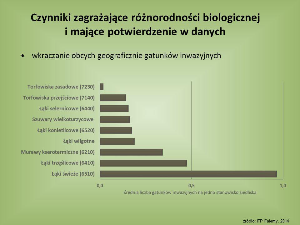 Czynniki zagrażające różnorodności biologicznej i mające potwierdzenie w danych