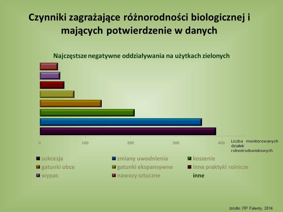 Czynniki zagrażające różnorodności biologicznej i mających potwierdzenie w danych