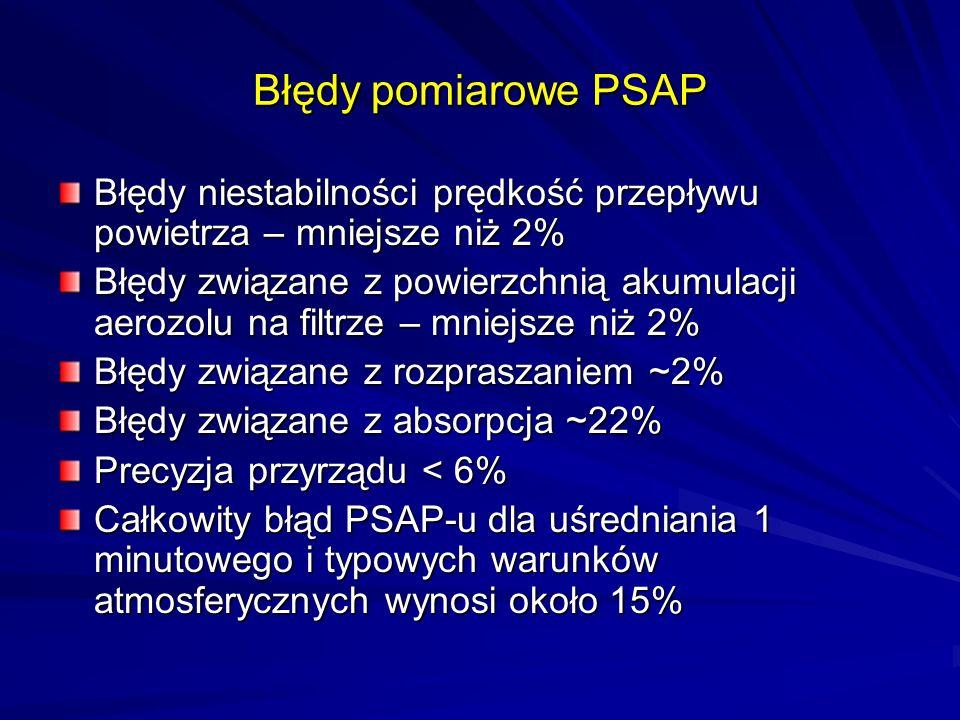 Błędy pomiarowe PSAP Błędy niestabilności prędkość przepływu powietrza – mniejsze niż 2%