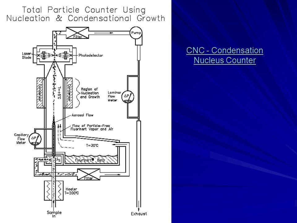 CNC - Condensation Nucleus Counter