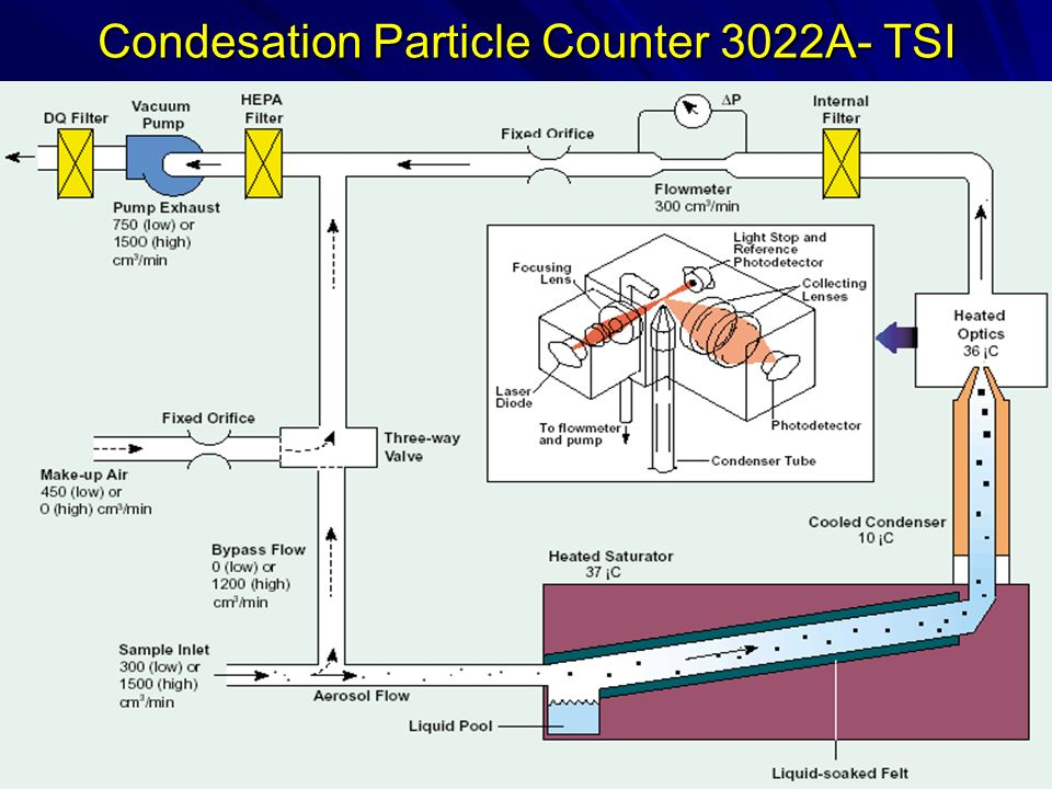 Condesation Particle Counter 3022A- TSI