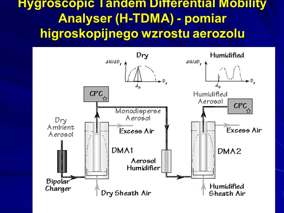 Hygroscopic Tandem Differential Mobility Analyser (H-TDMA) - pomiar higroskopijnego wzrostu aerozolu
