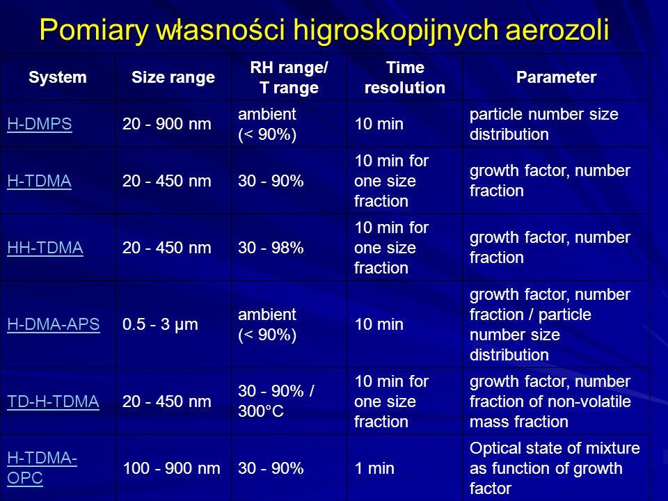 Pomiary własności higroskopijnych aerozoli