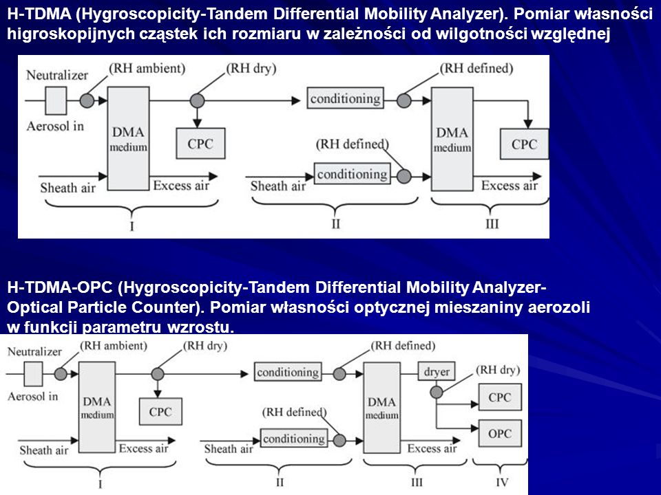 H-TDMA (Hygroscopicity-Tandem Differential Mobility Analyzer)
