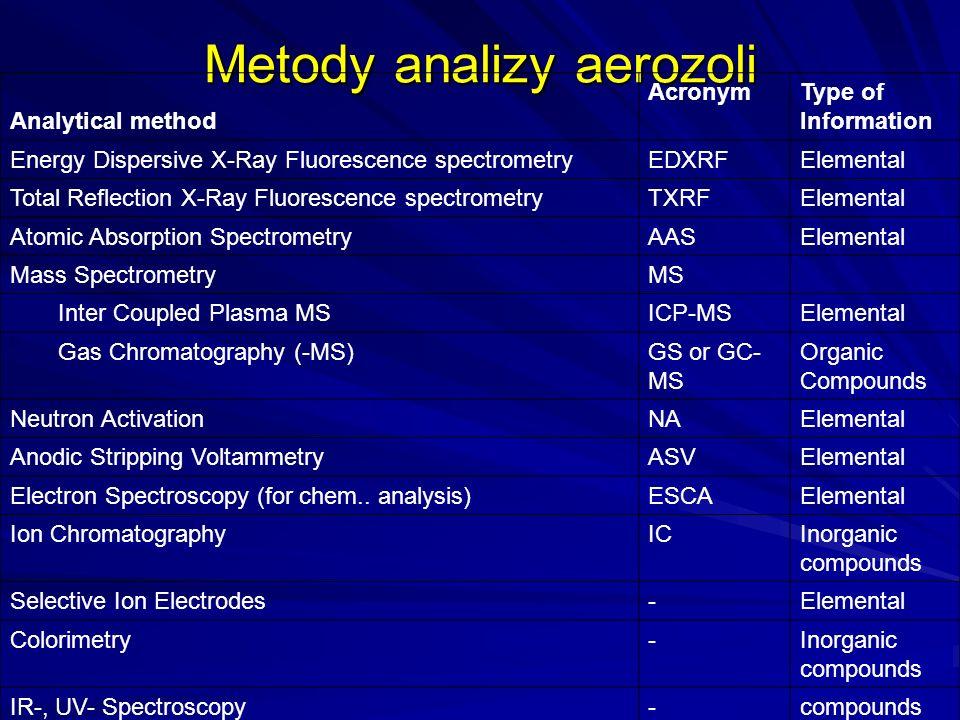 Metody analizy aerozoli