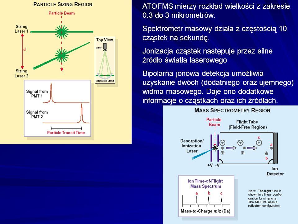 ATOFMS mierzy rozkład wielkości z zakresie 0.3 do 3 mikrometrów.