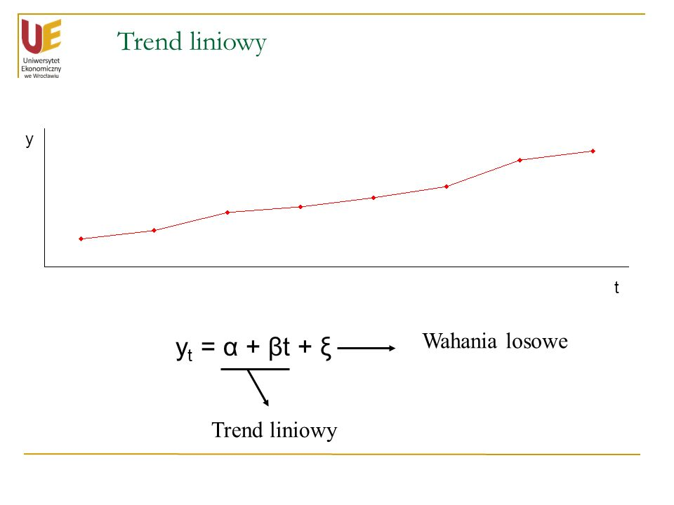 Trend liniowy y t yt = α + βt + ξ Wahania losowe Trend liniowy