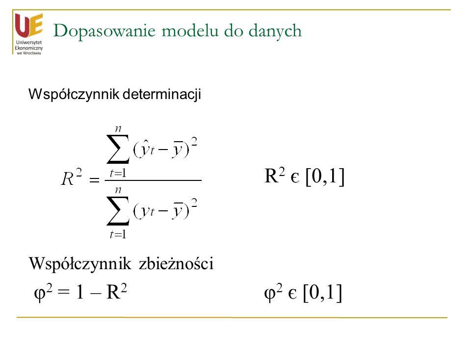 Dopasowanie modelu do danych