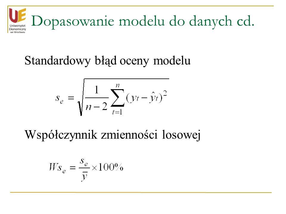 Dopasowanie modelu do danych cd.