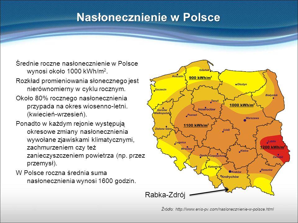 Nasłonecznienie w Polsce