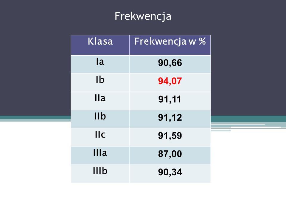 Frekwencja Klasa Frekwencja w % Ia 90,66 Ib 94,07 IIa 91,11 IIb 91,12