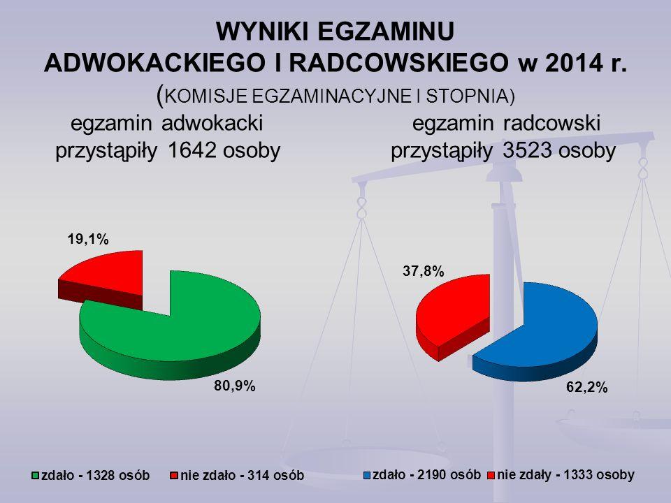 WYNIKI EGZAMINU ADWOKACKIEGO I RADCOWSKIEGO w 2014 r