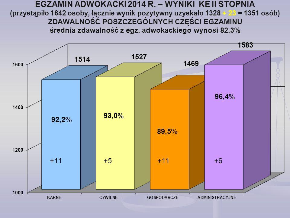 EGZAMIN ADWOKACKI 2014 R. – WYNIKI KE II STOPNIA (przystąpiło 1642 osoby, łącznie wynik pozytywny uzyskało 1328 + 23 = 1351 osób) ZDAWALNOŚĆ POSZCZEGÓLNYCH CZĘŚCI EGZAMINU średnia zdawalność z egz. adwokackiego wynosi 82,3%