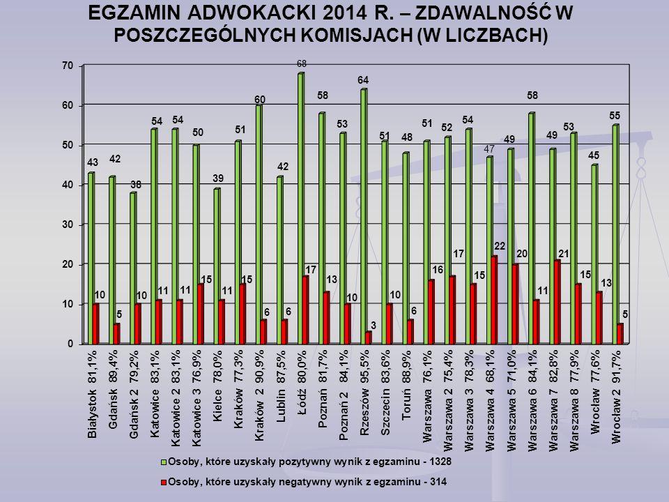 EGZAMIN ADWOKACKI 2014 R. – ZDAWALNOŚĆ W POSZCZEGÓLNYCH KOMISJACH (W LICZBACH)
