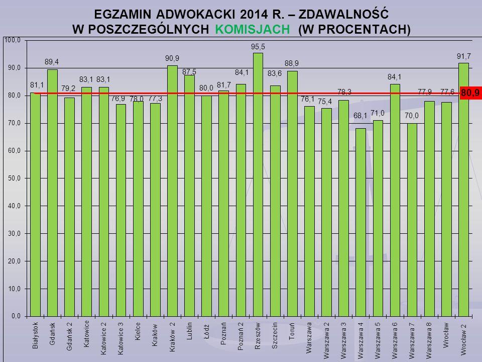 EGZAMIN ADWOKACKI 2014 R. – ZDAWALNOŚĆ W POSZCZEGÓLNYCH KOMISJACH (W PROCENTACH)