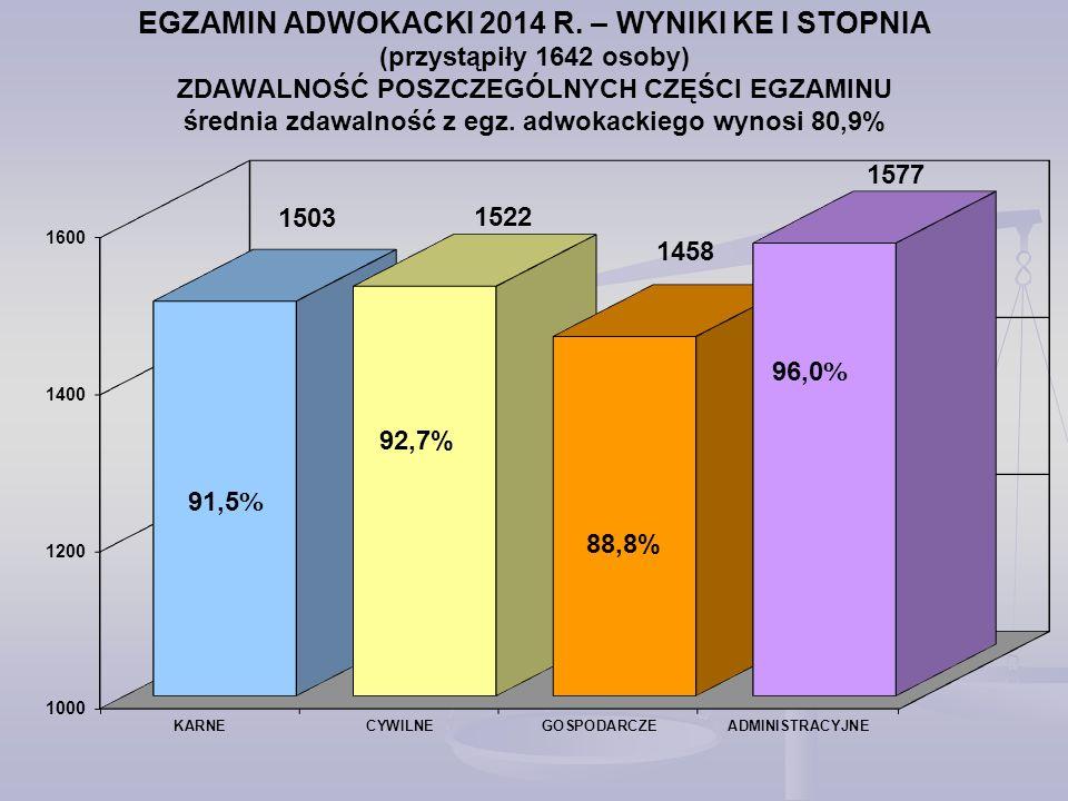 EGZAMIN ADWOKACKI 2014 R. – WYNIKI KE I STOPNIA (przystąpiły 1642 osoby) ZDAWALNOŚĆ POSZCZEGÓLNYCH CZĘŚCI EGZAMINU średnia zdawalność z egz. adwokackiego wynosi 80,9%