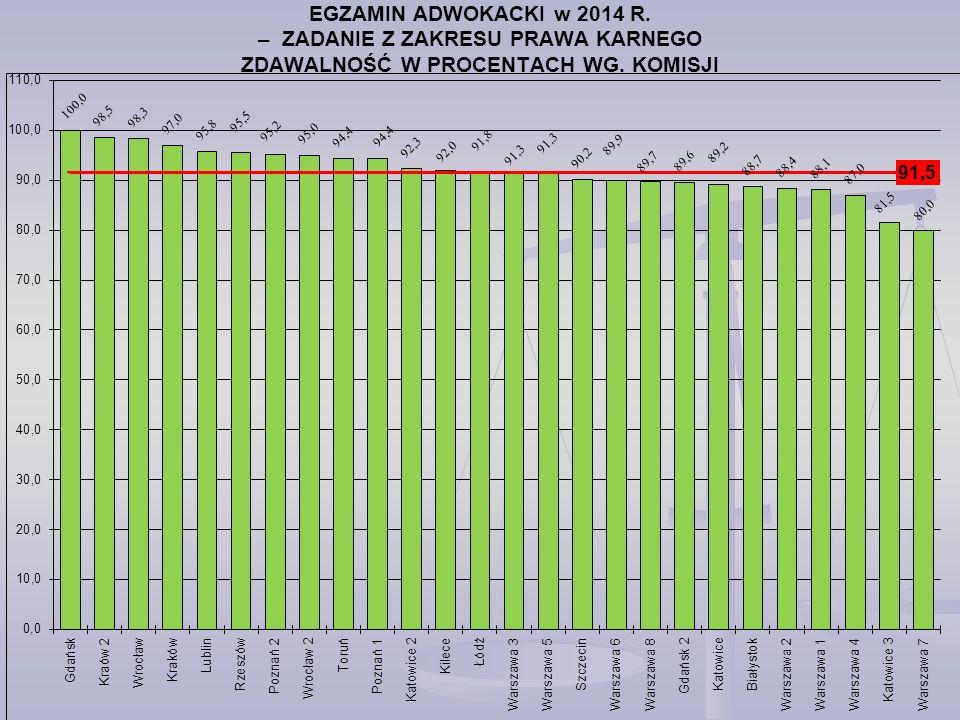 EGZAMIN ADWOKACKI w 2014 R. – ZADANIE Z ZAKRESU PRAWA KARNEGO ZDAWALNOŚĆ W PROCENTACH WG. KOMISJI