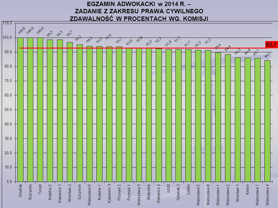 EGZAMIN ADWOKACKI w 2014 R. – ZADANIE Z ZAKRESU PRAWA CYWILNEGO ZDAWALNOŚĆ W PROCENTACH WG. KOMISJI