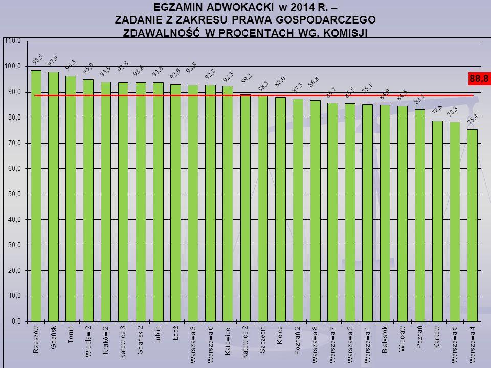 EGZAMIN ADWOKACKI w 2014 R. – ZADANIE Z ZAKRESU PRAWA GOSPODARCZEGO ZDAWALNOŚĆ W PROCENTACH WG.