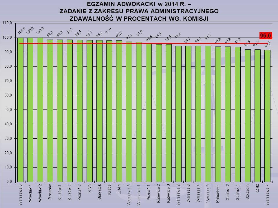 EGZAMIN ADWOKACKI w 2014 R.