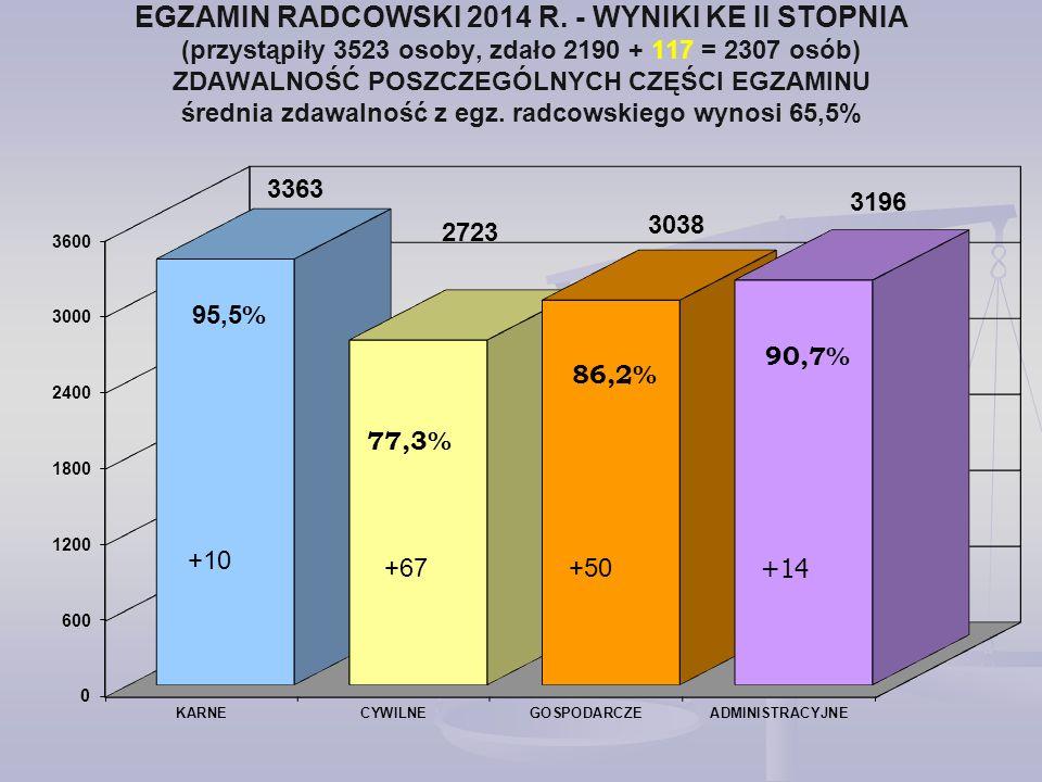 EGZAMIN RADCOWSKI 2014 R. - WYNIKI KE II STOPNIA (przystąpiły 3523 osoby, zdało 2190 + 117 = 2307 osób) ZDAWALNOŚĆ POSZCZEGÓLNYCH CZĘŚCI EGZAMINU średnia zdawalność z egz. radcowskiego wynosi 65,5%