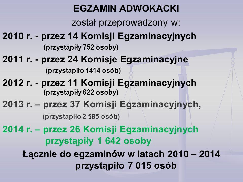 Łącznie do egzaminów w latach 2010 – 2014 przystąpiło 7 015 osób