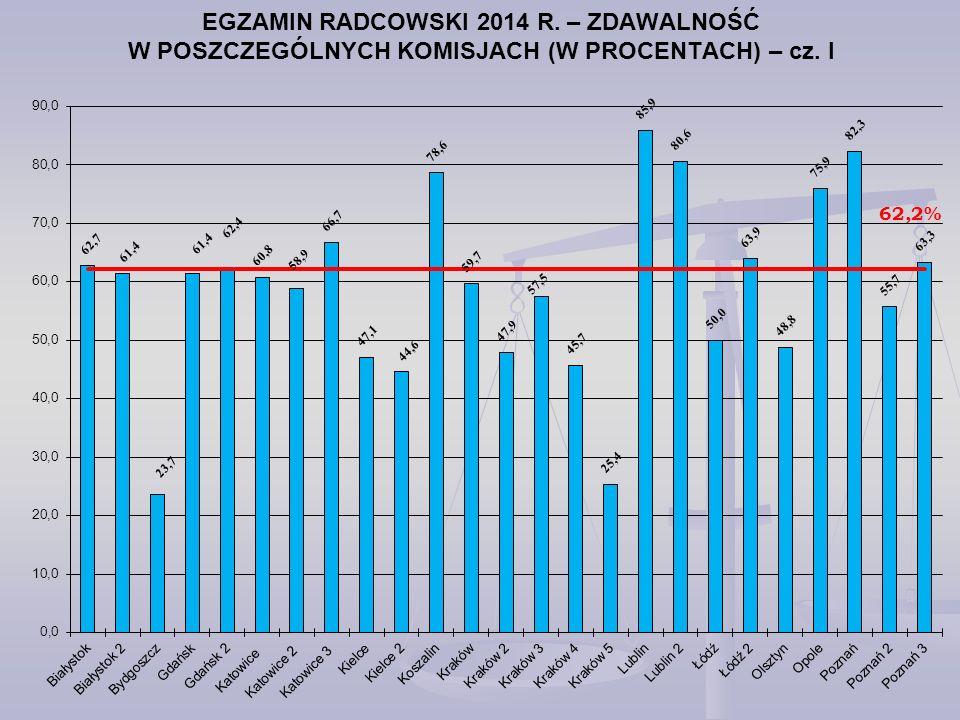 EGZAMIN RADCOWSKI 2014 R. – ZDAWALNOŚĆ W POSZCZEGÓLNYCH KOMISJACH (W PROCENTACH) – cz. I