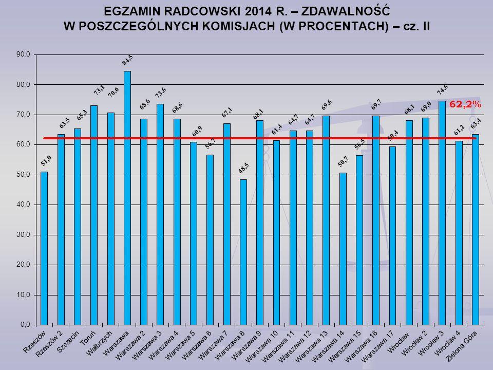 EGZAMIN RADCOWSKI 2014 R. – ZDAWALNOŚĆ W POSZCZEGÓLNYCH KOMISJACH (W PROCENTACH) – cz. II
