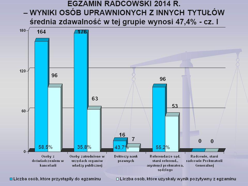 EGZAMIN RADCOWSKI 2014 R. – WYNIKI OSÓB UPRAWNIONYCH Z INNYCH TYTUŁÓW średnia zdawalność w tej grupie wynosi 47,4% - cz. I