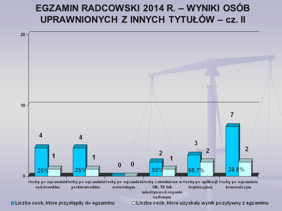 EGZAMIN RADCOWSKI 2014 R. – WYNIKI OSÓB UPRAWNIONYCH Z INNYCH TYTUŁÓW – cz. II