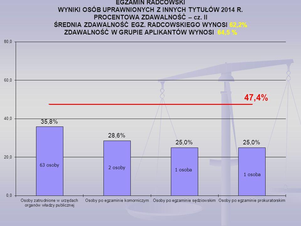 EGZAMIN RADCOWSKI WYNIKI OSÓB UPRAWNIONYCH Z INNYCH TYTUŁÓW 2014 R