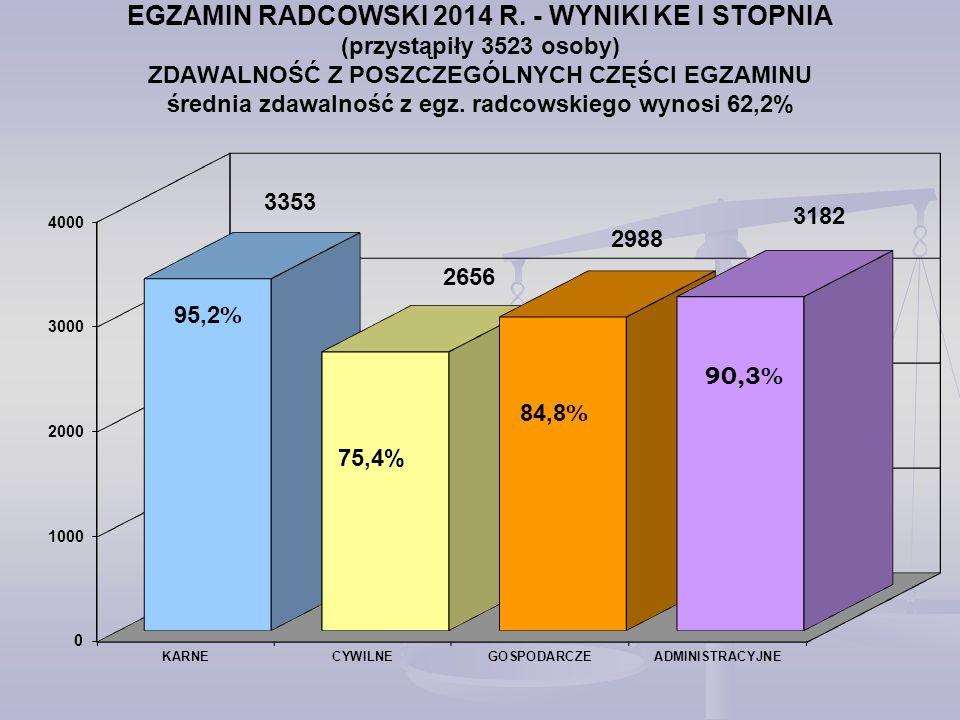 EGZAMIN RADCOWSKI 2014 R. - WYNIKI KE I STOPNIA (przystąpiły 3523 osoby) ZDAWALNOŚĆ Z POSZCZEGÓLNYCH CZĘŚCI EGZAMINU średnia zdawalność z egz. radcowskiego wynosi 62,2%