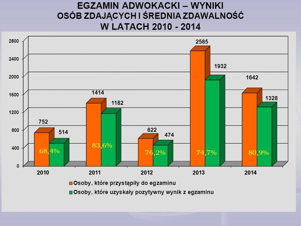 EGZAMIN ADWOKACKI – WYNIKI OSÓB ZDAJĄCYCH I ŚREDNIA ZDAWALNOŚĆ W LATACH 2010 - 2014