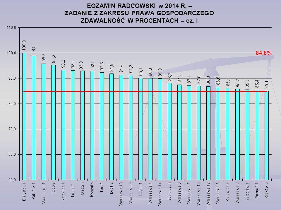 EGZAMIN RADCOWSKI w 2014 R. – ZADANIE Z ZAKRESU PRAWA GOSPODARCZEGO ZDAWALNOŚĆ W PROCENTACH – cz. I