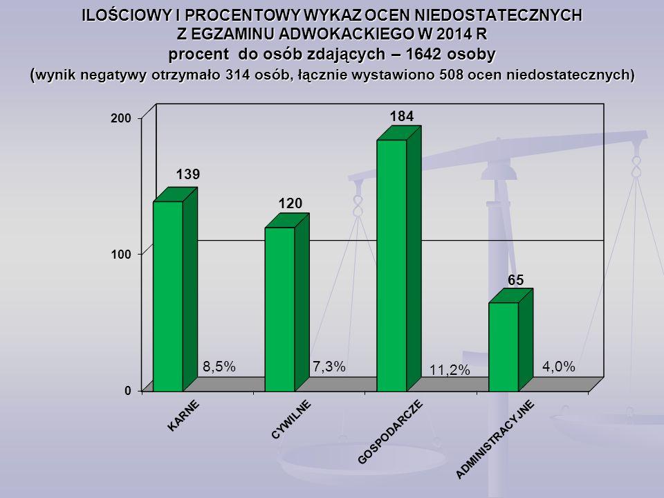 ILOŚCIOWY I PROCENTOWY WYKAZ OCEN NIEDOSTATECZNYCH Z EGZAMINU ADWOKACKIEGO W 2014 R procent do osób zdających – 1642 osoby (wynik negatywy otrzymało 314 osób, łącznie wystawiono 508 ocen niedostatecznych)
