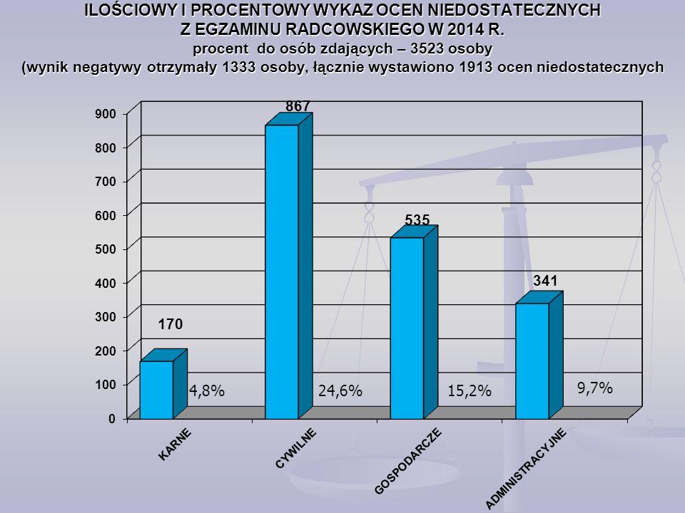 ILOŚCIOWY I PROCENTOWY WYKAZ OCEN NIEDOSTATECZNYCH Z EGZAMINU RADCOWSKIEGO W 2014 R.