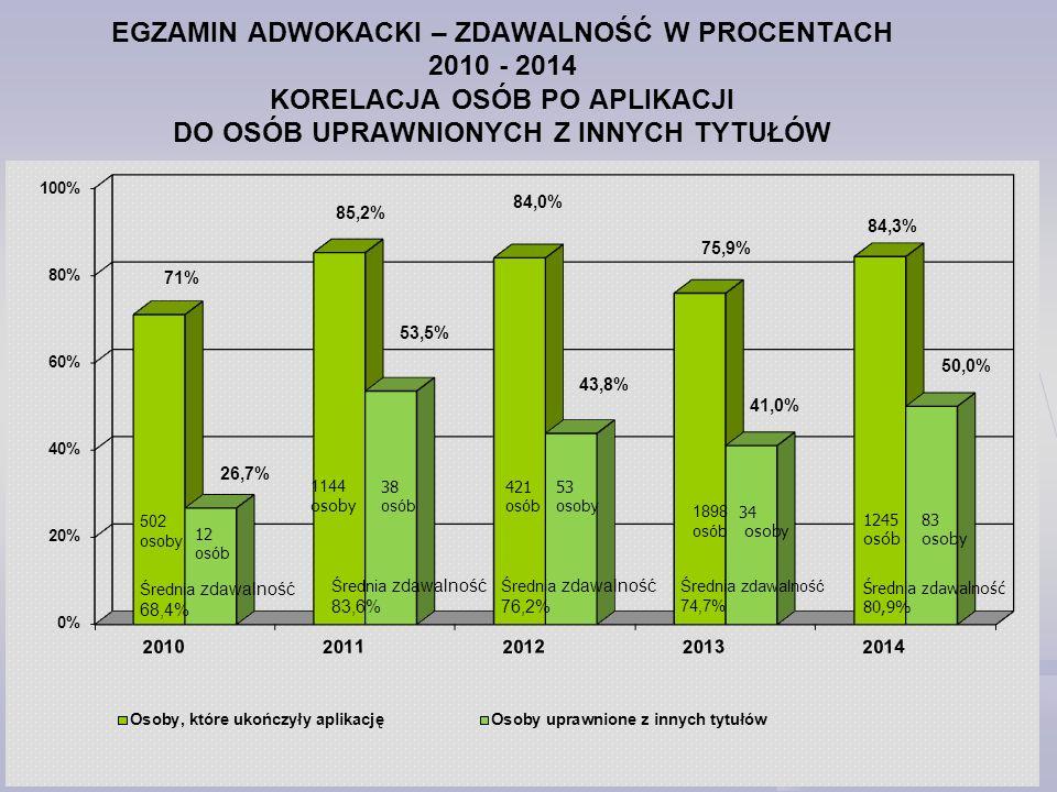 EGZAMIN ADWOKACKI – ZDAWALNOŚĆ W PROCENTACH 2010 - 2014 KORELACJA OSÓB PO APLIKACJI DO OSÓB UPRAWNIONYCH Z INNYCH TYTUŁÓW
