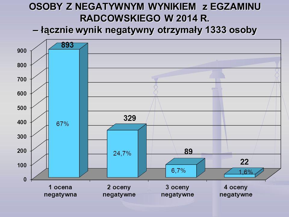 OSOBY Z NEGATYWNYM WYNIKIEM z EGZAMINU RADCOWSKIEGO W 2014 R