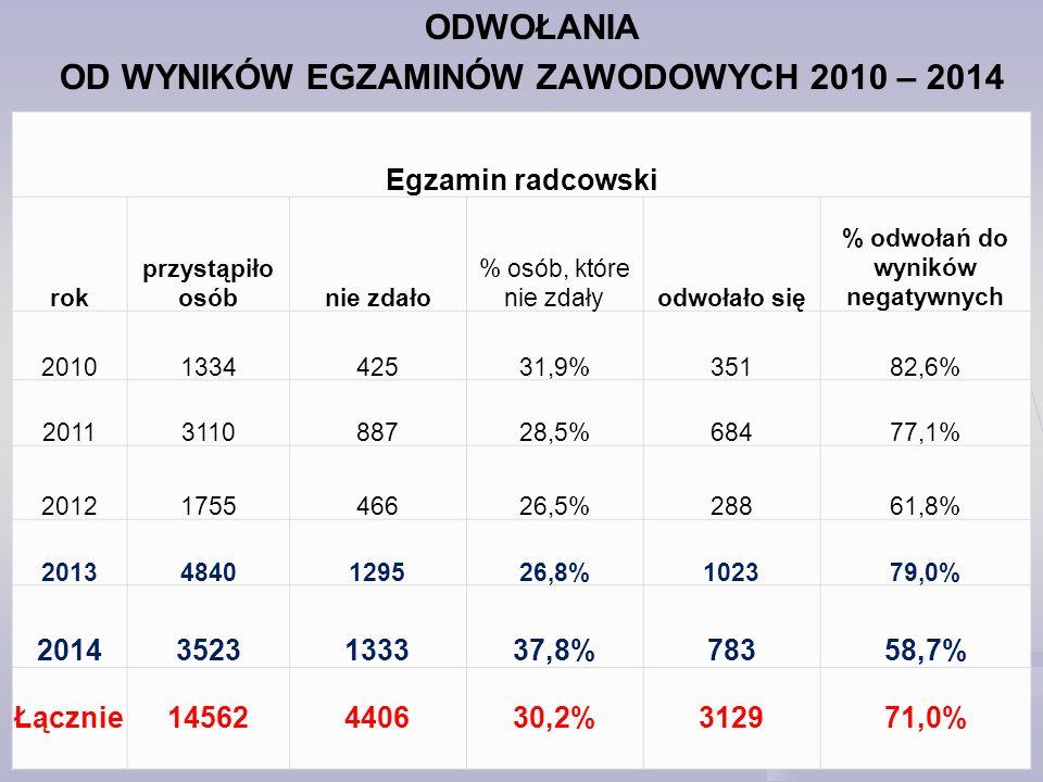 OD WYNIKÓW EGZAMINÓW ZAWODOWYCH 2010 – 2014