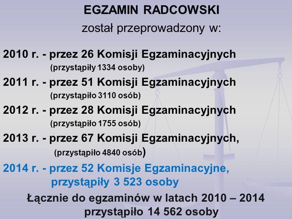 Łącznie do egzaminów w latach 2010 – 2014 przystąpiło 14 562 osoby