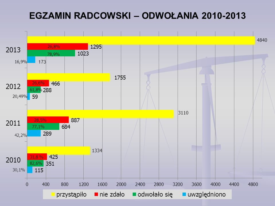 EGZAMIN RADCOWSKI – ODWOŁANIA 2010-2013