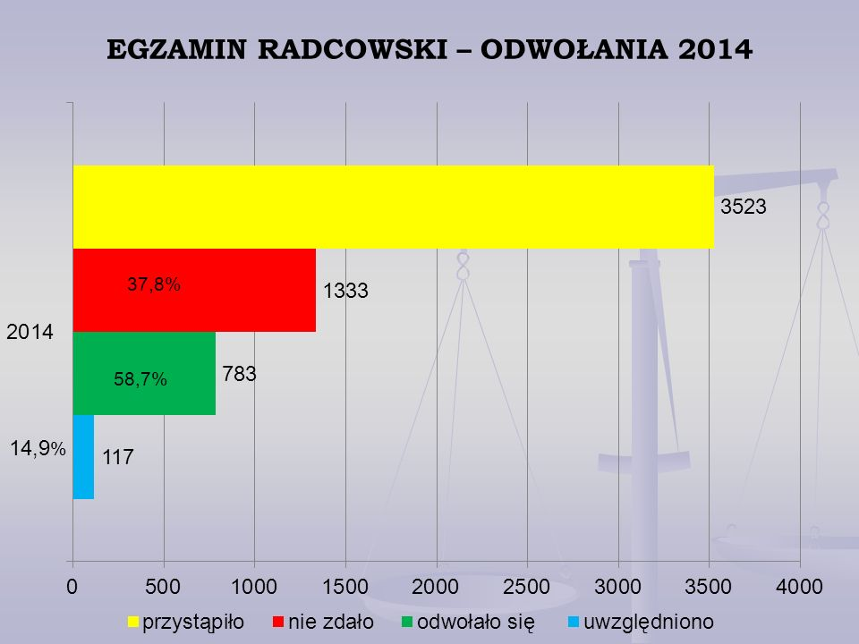 EGZAMIN RADCOWSKI – ODWOŁANIA 2014