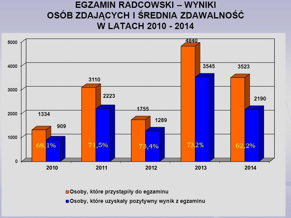 EGZAMIN RADCOWSKI – WYNIKI OSÓB ZDAJĄCYCH I ŚREDNIA ZDAWALNOŚĆ W LATACH 2010 - 2014